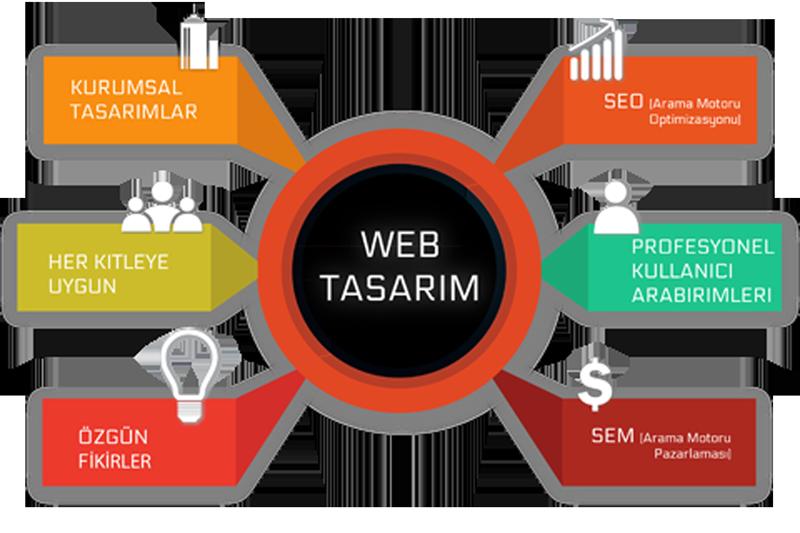 web-tasarim-cozumleri
